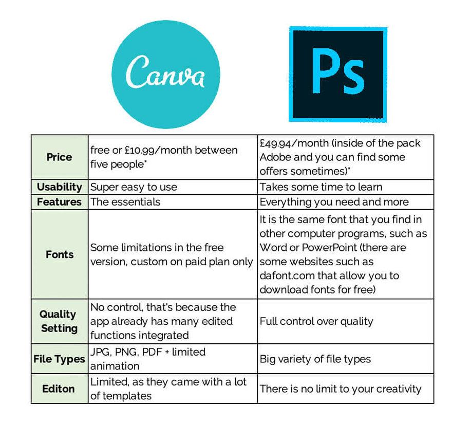 canva vs photoshop